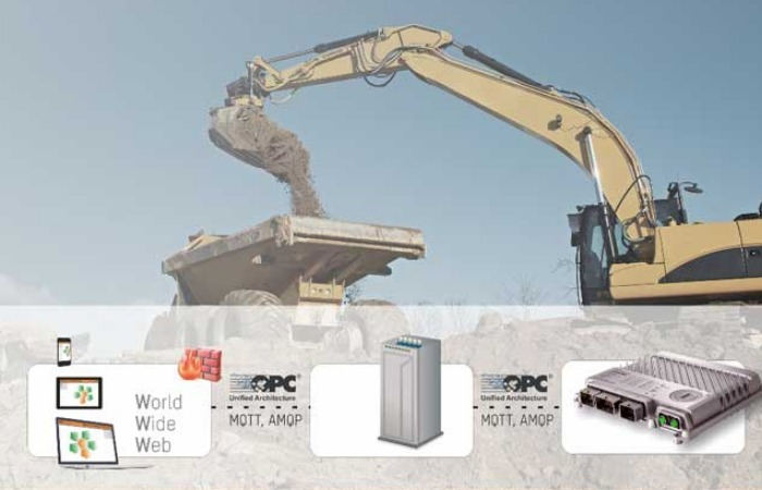 Digitised & connected mining with advanced automation technology